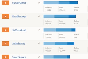 The 20 Most Popular Survey Software Solutions [Infographic]
