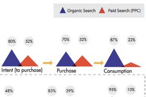 The State of B2B Search Marketing