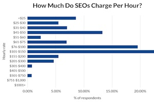 SEO Pricing: How Much Agencies and Freelancers Charge