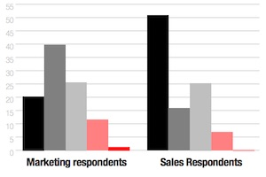 How Well Are B2B Marketing and Sales Teams Working Together?