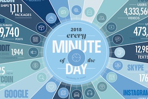 The Staggering Amount of Data Generated Online Every Minute [Infographic]