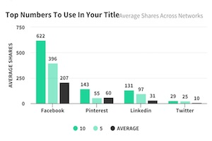 The Most Effective Number in Article Headlines [Infographic]