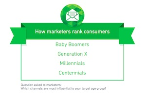 What Marketers Get Wrong (And Right) About Different Generations