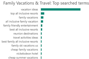 Family-Travel Search Trends: Most Popular Dates and Keywords