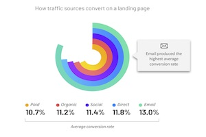 What Converts? Web Landing Page Benchmarks and Trends [Infographic]