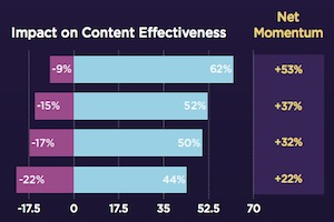 The Most Important Attributes of Effective Online Influencers
