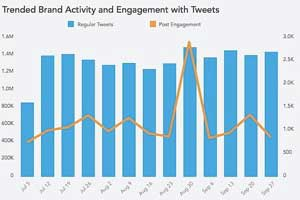 Twitter Benchmark Data From 100 Top Brands