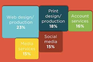 The 2013 Hiring Outlook for Creative Marketing Talent