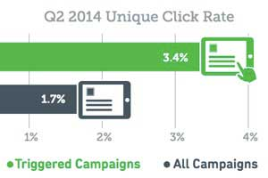 Marketing Email Year-Over-Year Benchmarks and Trends