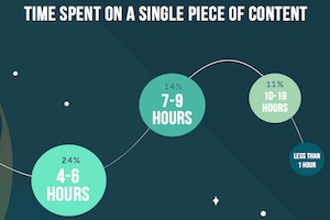 How Long Does It Take to Create a Piece of Content?