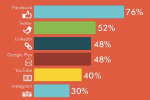 Facebook Has Most Potential for Businesses: Marketing and Ad Execs
