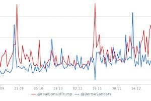 Trump vs. Sanders: Who's Winning on Twitter?