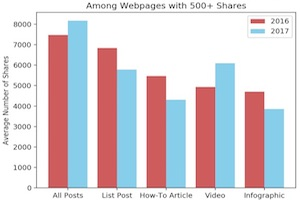 What Goes Viral: Learnings From 100,000 Popular Content Pieces