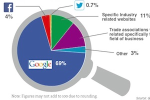 What SMBs Look for in Digital Marketing Solutions