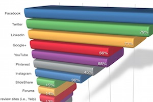 The Most Effective Social Networks for Marketing a Business in 2015