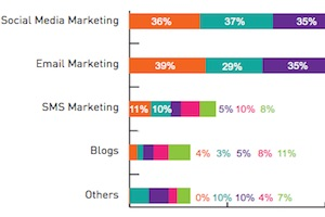 recent trends in marketing in india pdf