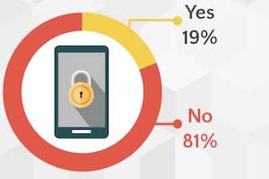 Consumers Wary of In-Store Mobile Tracking by Retailers [Infographic]