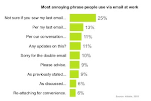 The Most Annoying Things About Email: What Brands, Marketers, and Coworkers Get Wrong