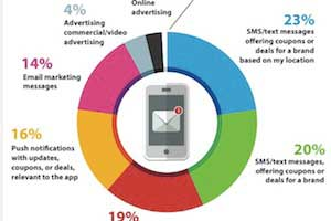 Consumers Open to (Some) Mobile Interactions With (Some) Brands