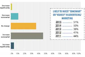 Brands Are Using Fewer Marketing Agencies