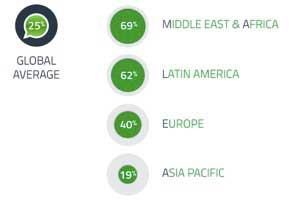 WhatsApp by the Numbers: Where It's Popular; Teen Usage Stats
