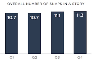 Snapchat Benchmarks for Brands