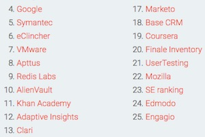 The Top 25 B2B Products From Silicon Valley Tech Companies