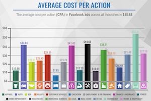 Facebook Advertising Benchmarks for 18 Industries [Infographic]