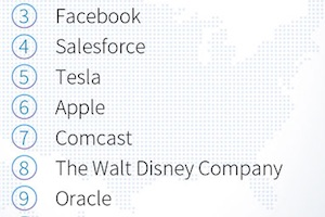 The 10 Most In-Demand Companies on LinkedIn