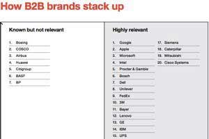 Does Consumer Awareness Matter for B2B Brands?