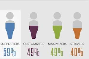 The Four Types of Small Business Technology Buyers [Infographic]