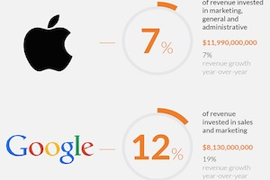 How Much Do Public Companies Spend on Marketing and Sales? [Infographic]