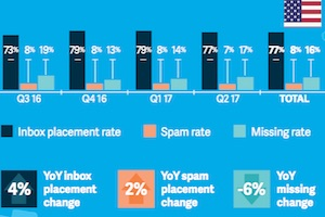 Email Deliverability Benchmarks: What Share of Messages Make It to Inboxes?