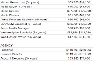 2016 Marketing and Advertising Salary Guide