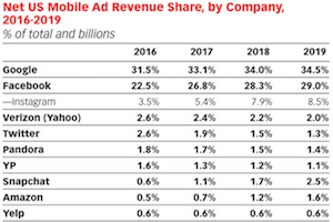 Google and Facebook Dominate US Digital Ad Market
