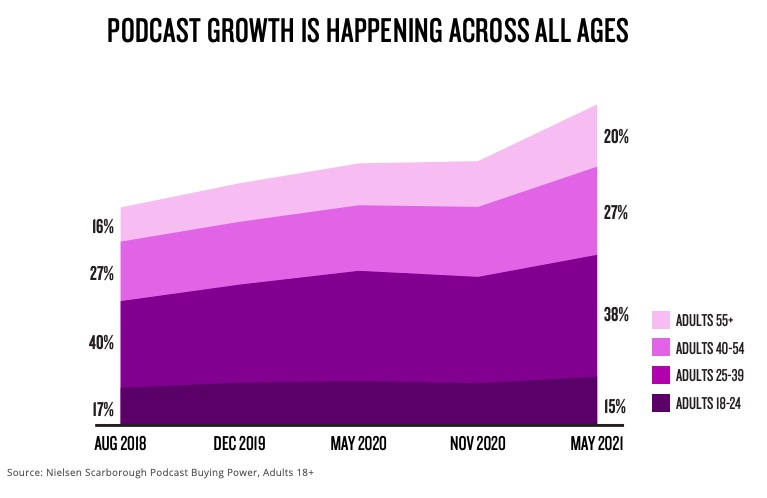 Podcast growth across all ages