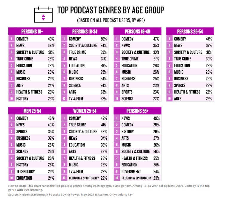 Top podcast genres by age group