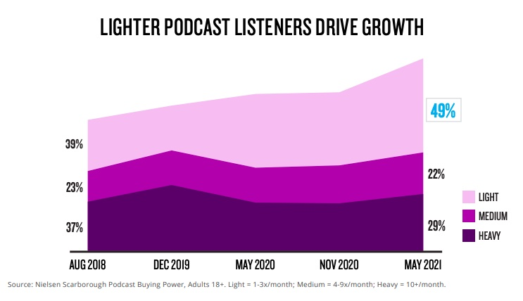 How lighter podcast listeners drive growth graph