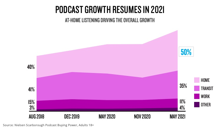 Podcast growth resumes thanks to home listening
