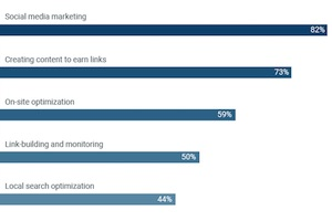 Marketers' Top SEO Priorities for 2018