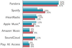 Sound Progress: Podcast, Online Audio, and Smart Speaker Trends