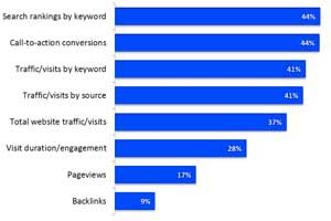 The Most Effective SEO Tactics