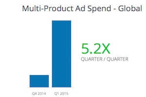 Facebook 1Q15 Advertising Benchmarks