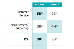 What Advertisers Look for in Video Content Platforms