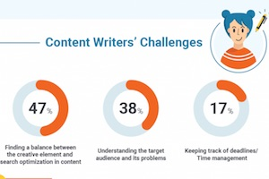 The 15 Most Challenging Content Marketing Tasks