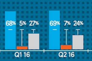 2Q16 Email Deliverability Benchmarks