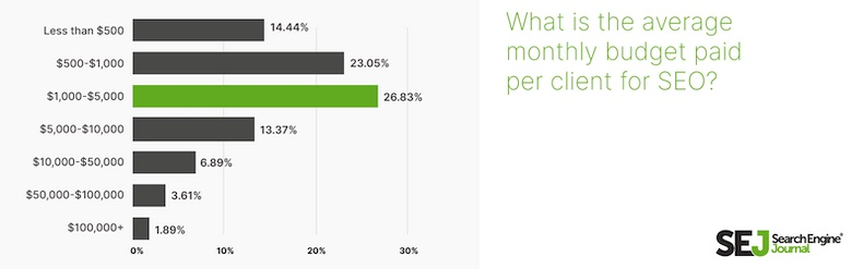 Average monthly SEO budget