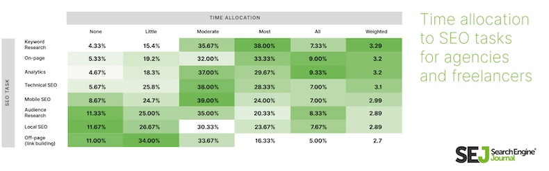 Time allocated to SEO tasts for agencies and freelancers