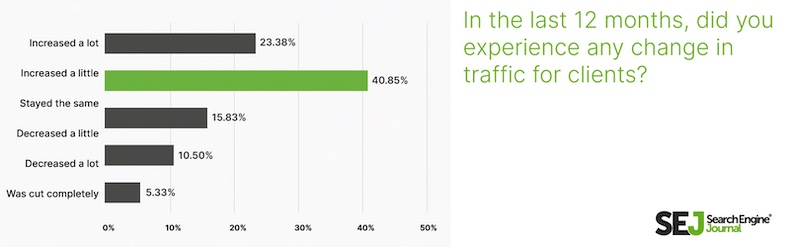 Changes in traffic for SEO expert clients