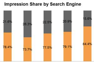 Paid Search Trends: CPCs Rise, Bing's Market Share Falls in Q4